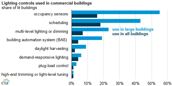 Large commercial buildings are more likely to use lighting control photo us energy information administration mozeypictures Images